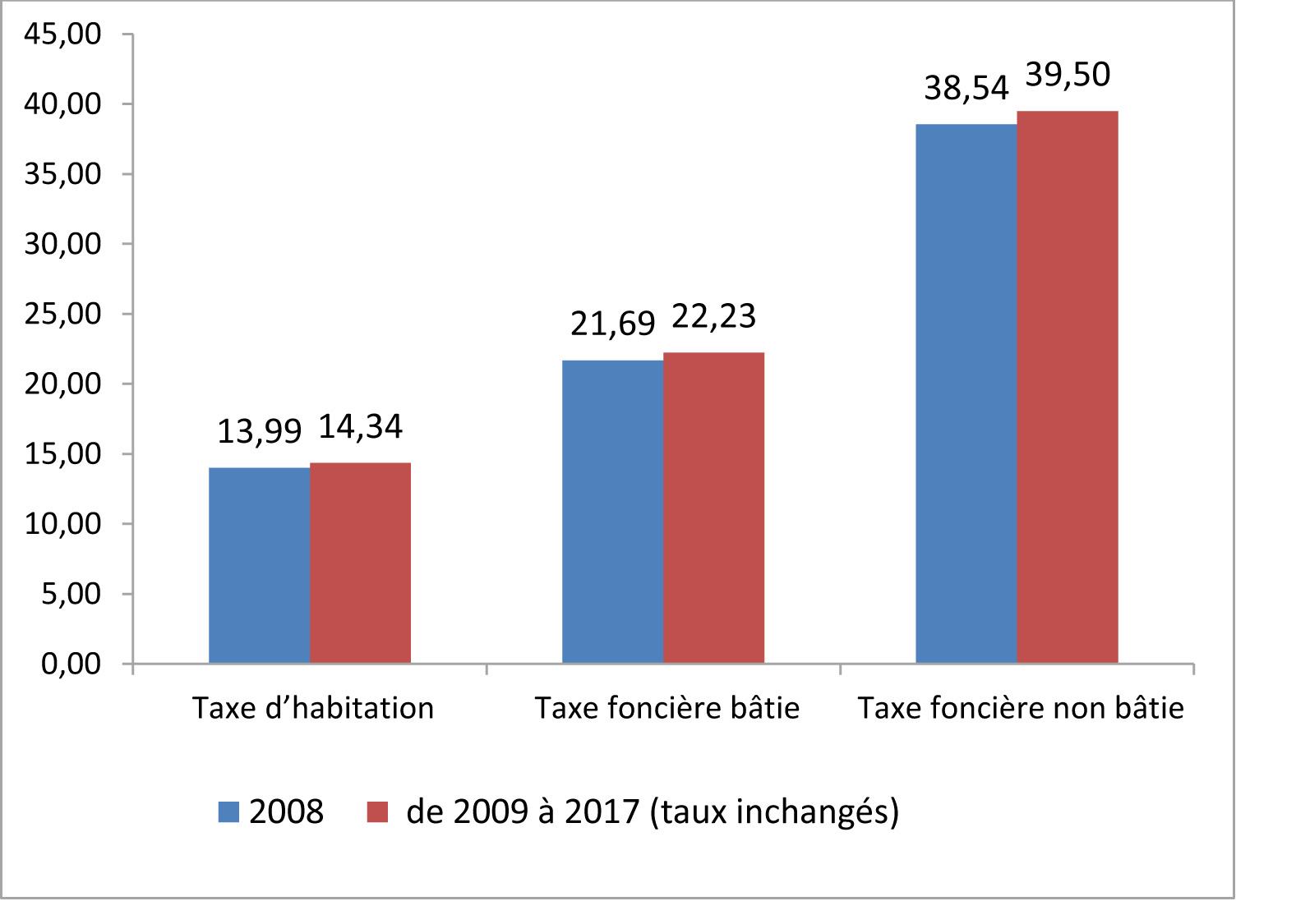 Diagramme des taux d'imposition à Saint-Avé
